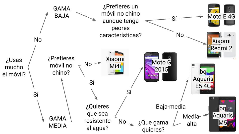 esquema para ayudarte a elegir tu móvil